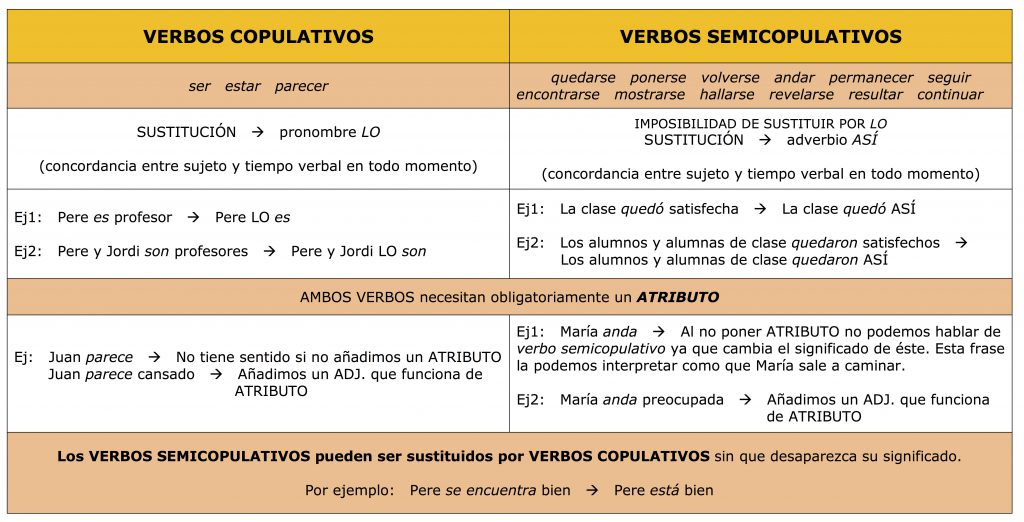 verbos-copulativos-y-semicopulativos