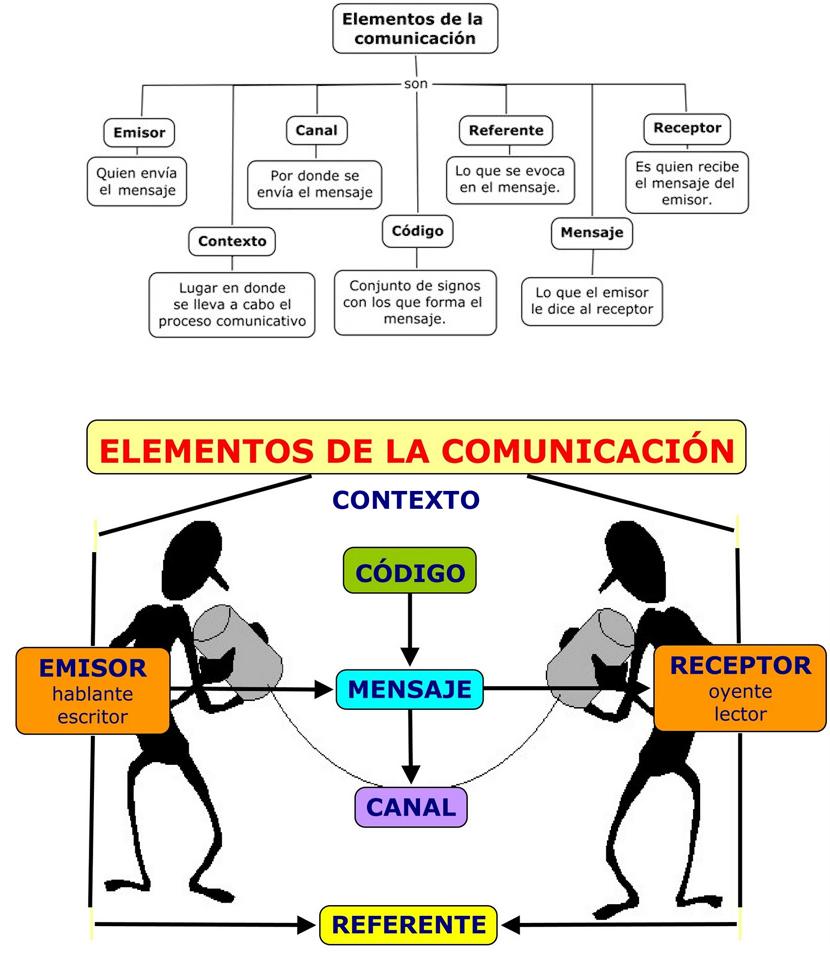 los elementos de la comunicacion