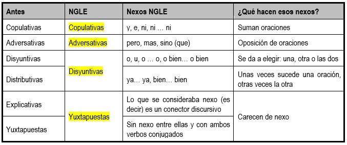 oraciones coordinadas NGLE