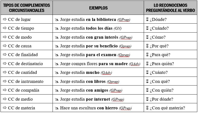 Los Complementos Circunstanciales Lengua Y Literatura